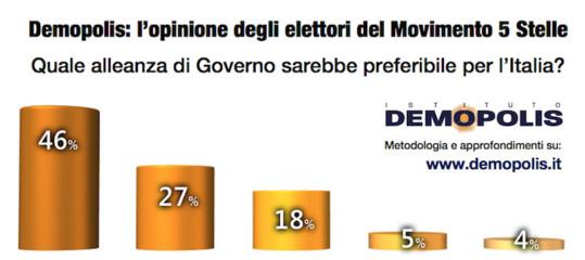 Meno della metà degli elettoriM5svuole andare al governo con la Lega