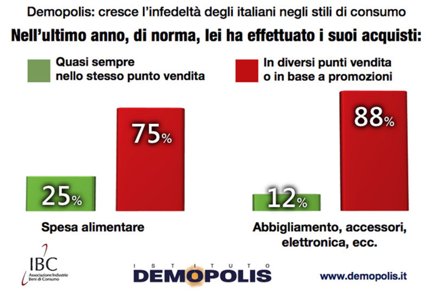Gli italiani stanno ritrovando la fiducia. Lo dice una ricerca