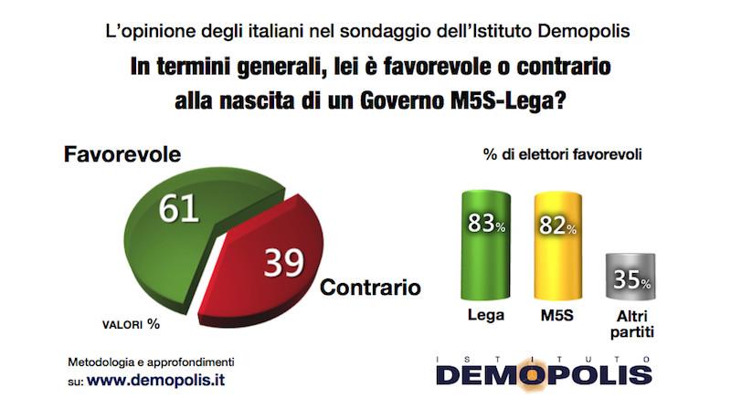 Il sentimento degli italiani per il governo giallo verde gui