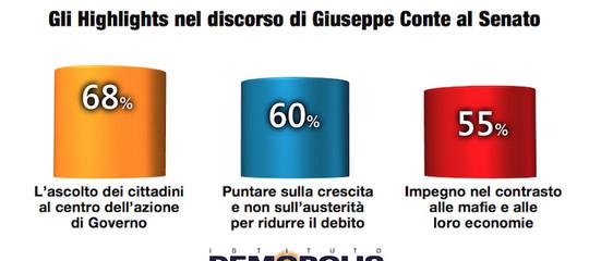 Cosa pensanogli italiani di Conte edi quello che ha detto alle Camere