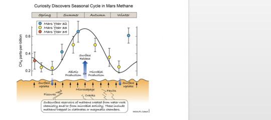 marte scoperta metano nasa curiosity