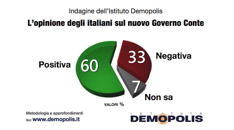 Tra il governo Conte e gli italiani è una luna di miele inte