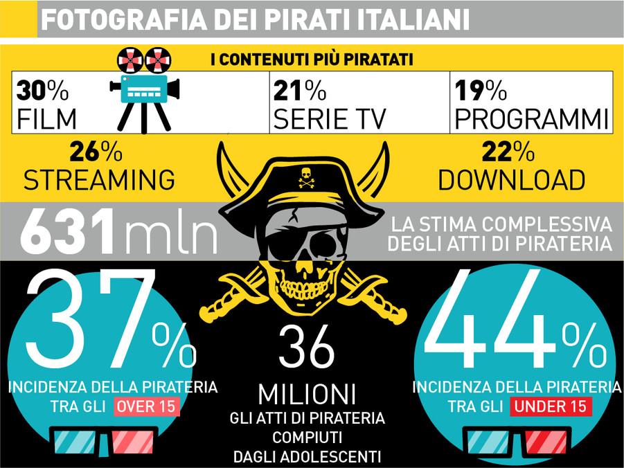 Mazzata alla pirateria online, sequestrati58 siti web e 18 canaliTelegram
