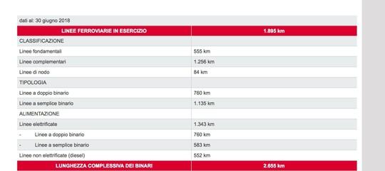 Cosa dicono gli ultimi dati disponibili sugli italiani che attraversano i binari