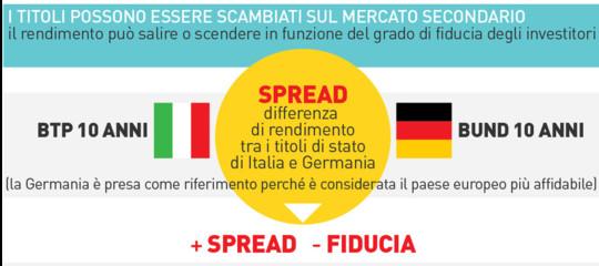 I titoli di Stato italiani soffrono in attesa del giudizio di Fitch e lo spread schizza oltre quota 290