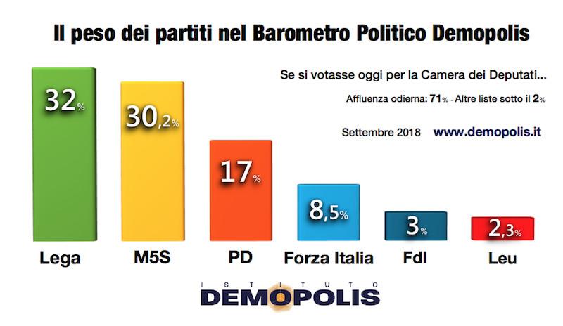 Quali sarebbero le percentuali dei partiti se si votasse for Oggi in parlamento