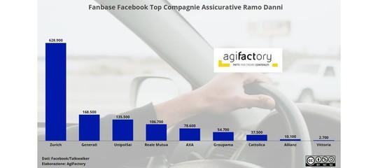 Le Assicurazioni italiane usano malissimo Facebook. Un'analisi