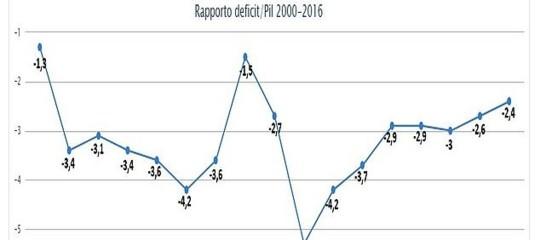Perché il rapportodeficit-Pilè così importante e quanto influiscono i decimali