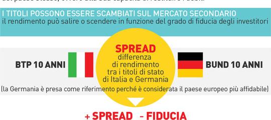 Titoli Stato spread Btp/Bund