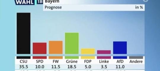 Germania: exitpollBaviera, iVerdi sono seconda forza. CrollanoCsueSpd