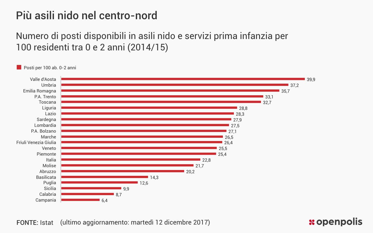 Quanti bambini trovano posto negli asili nido italiani?