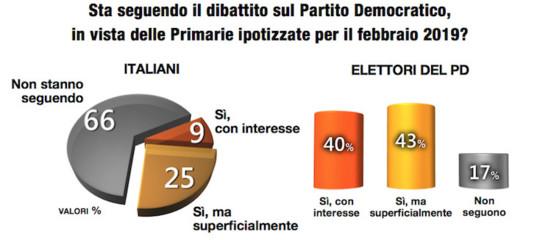 primarie pd candidati sondaggi