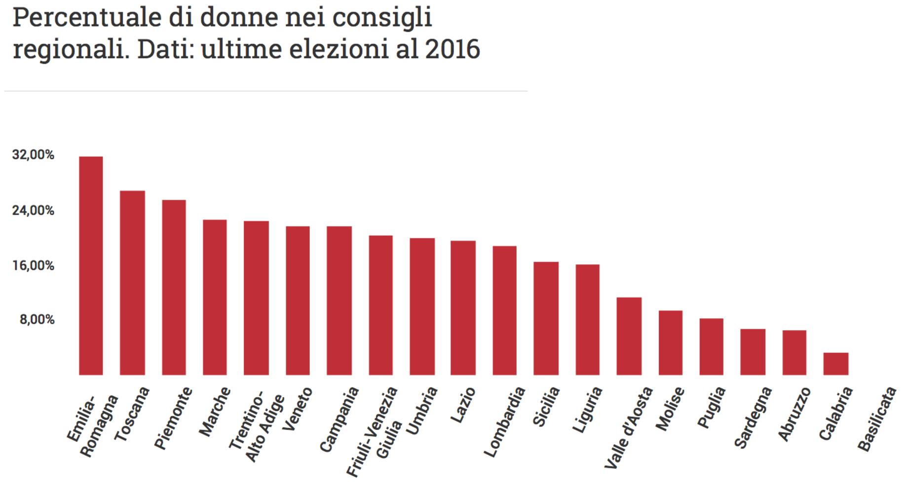804ed0ea4b56 L'indice di successo delle donne nelle regioni italiane