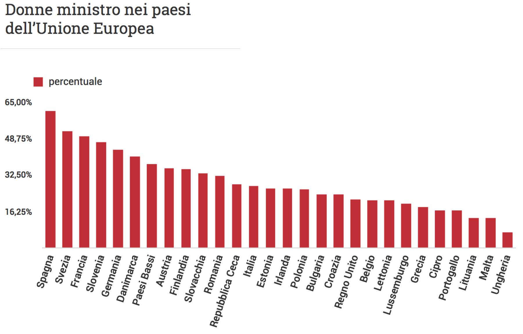 b20dfe5fd824 ... in un esecutivo della Repubblica italiana, vi è stata parità assoluta  di genere per i ministri, è stato col governo Renzi: una parità, però, ...