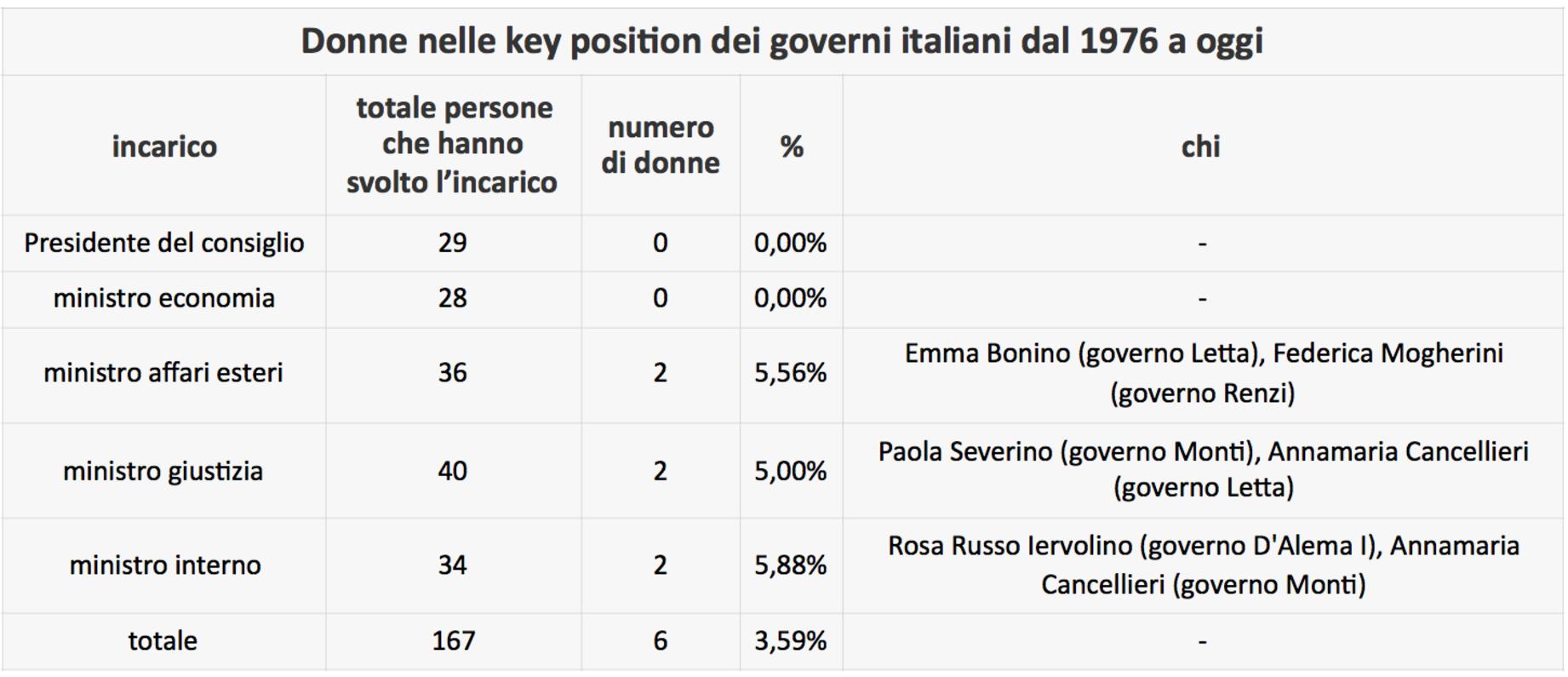 ac5fb176c38f ... questo pone il nostro paese nelle posizioni di rincalzo del continente  europeo: l'Italia è tredicesima in Europa per percentuale di donne ministro e  ben ...