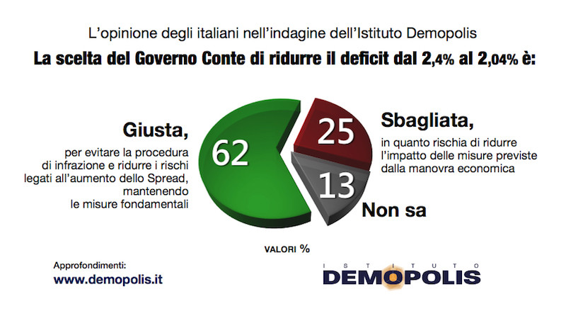 Ma gli italiani vogliono che il governo accontenti la Ue e r
