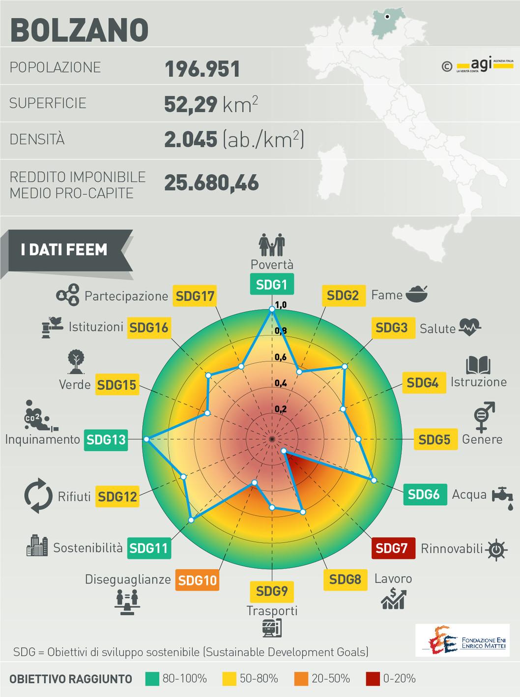 Viaggio nelle città sostenibili. Bolzano vuole emulare il mo