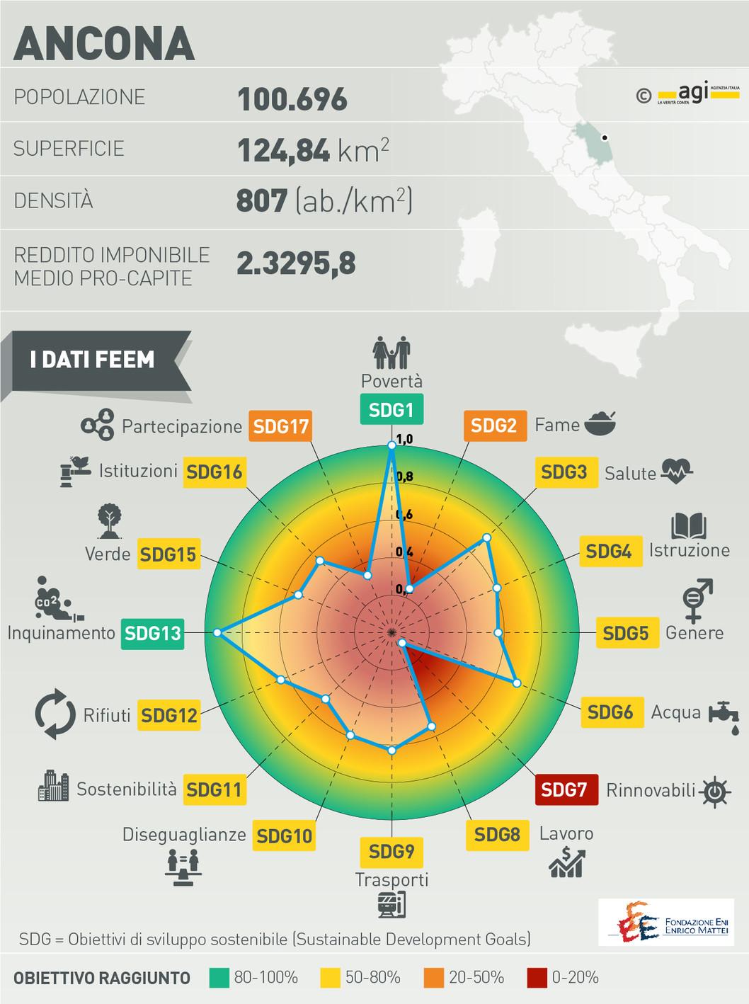 Viaggio nelle città sostenibili. Come funziona il softpower