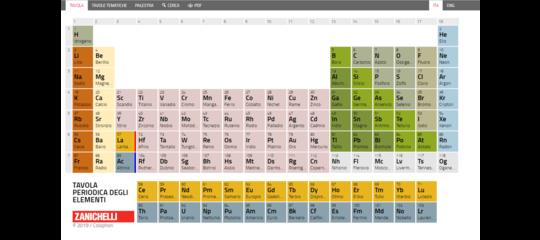 tavola periodica abbondanza
