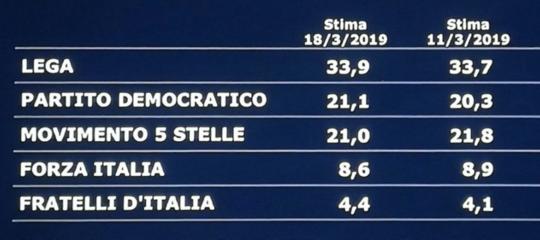 sondaggi lega m5spd