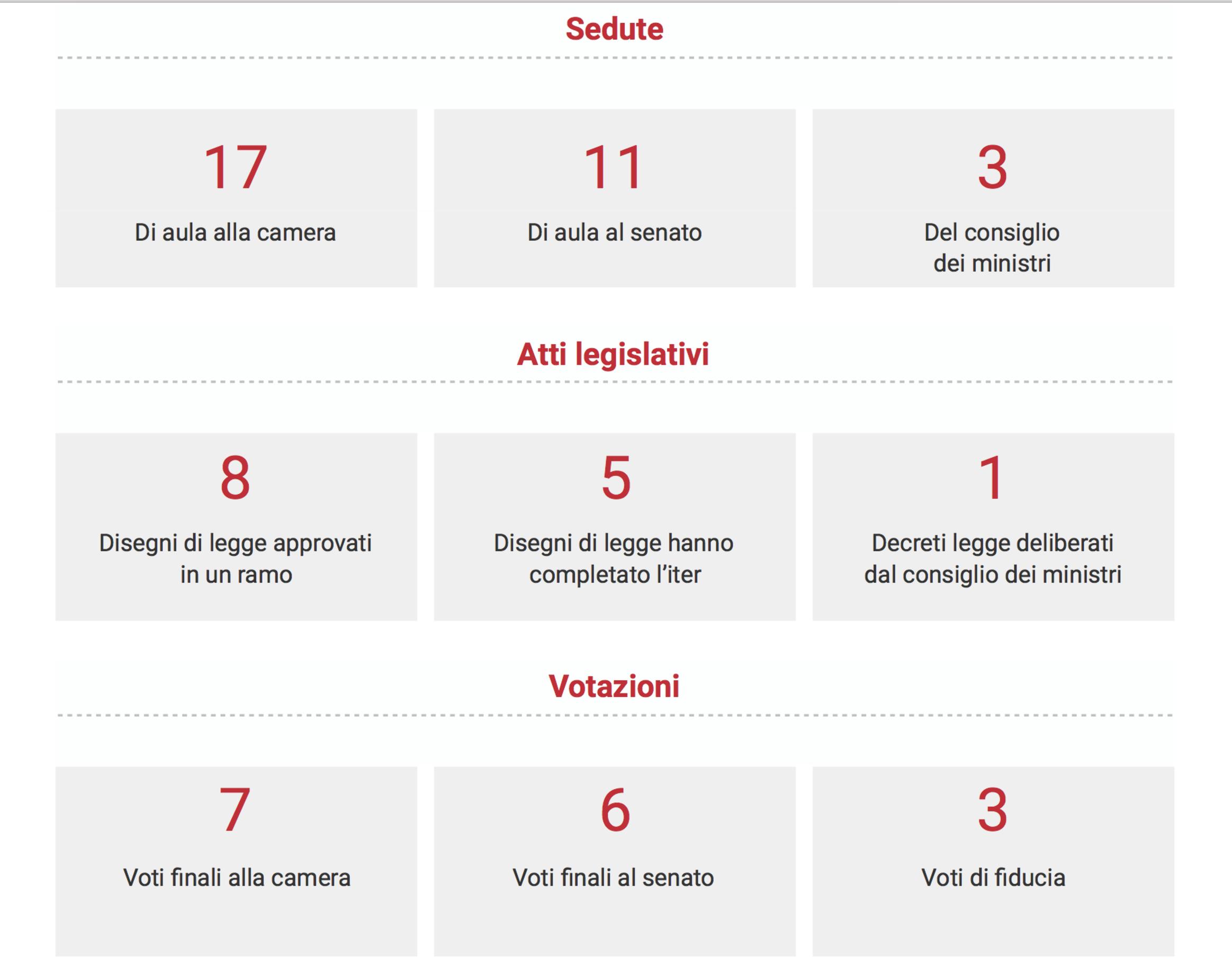Governo e Parlamento: tutti i numeri di giugno 2019