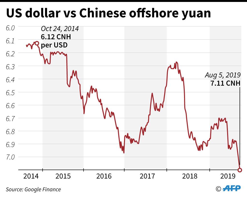 Ilcrollo dello yuanè fuoco sulle polveri nella guerra dei dazi Usa-Cina