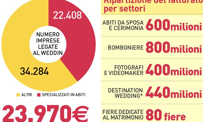 fase 2 matrimoni business industria wedding perdite fiori ristoranti