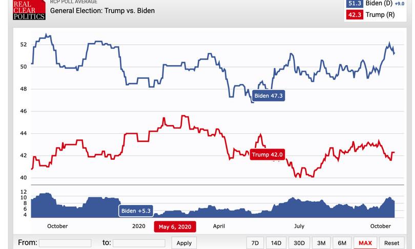 america 2020 trump bugie repubblicani onda rossa
