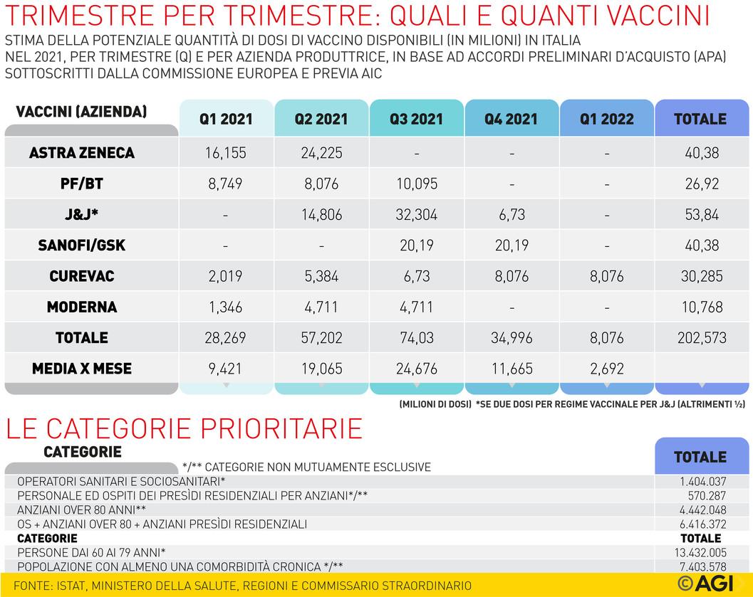 Chi, come e quando verrà vaccinato contro il Covidin Italia