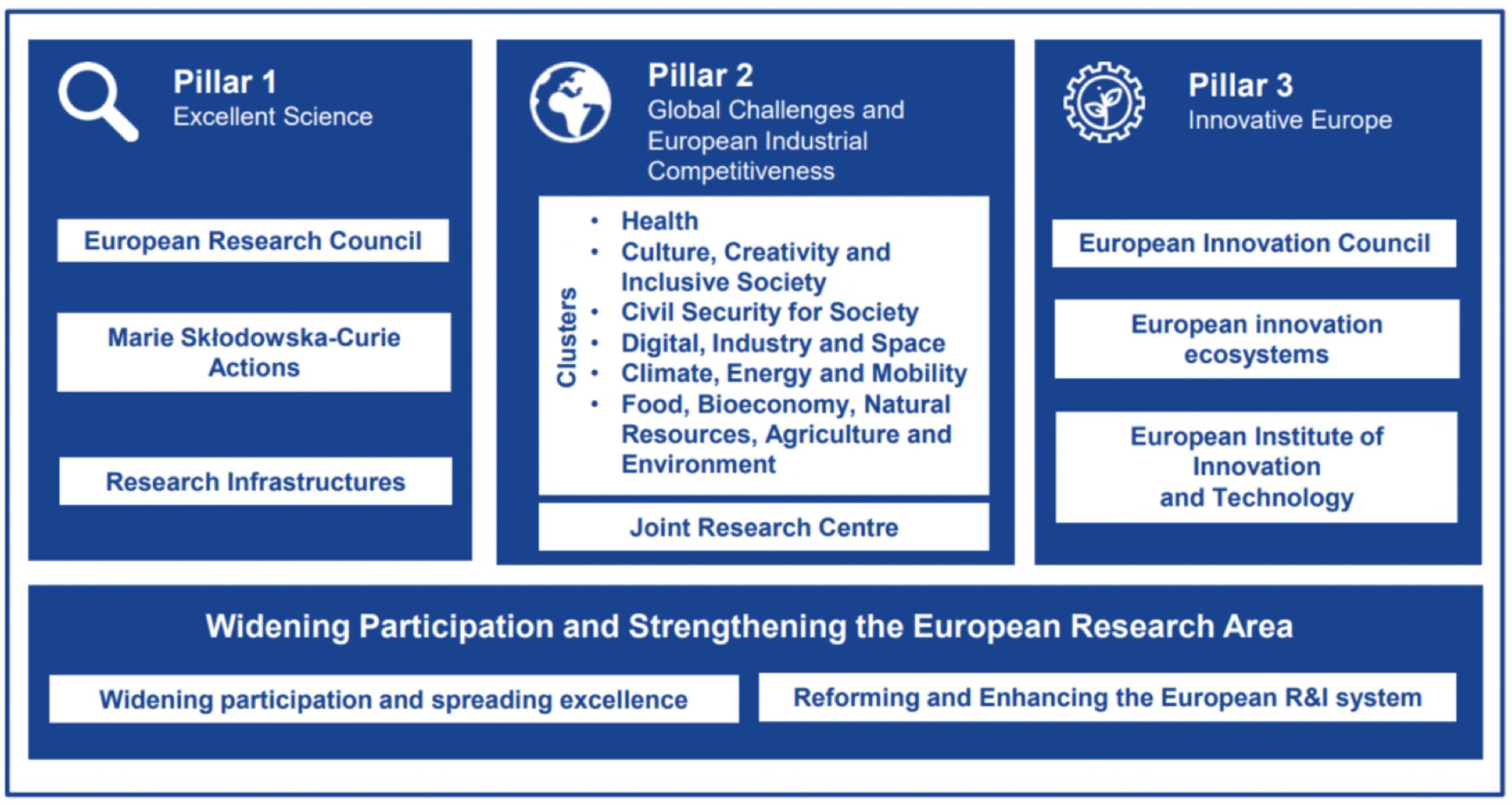 Horizon Europe, le programme qui amènera une nouvelle ère de bien-être - Championnat d'Europe 2020