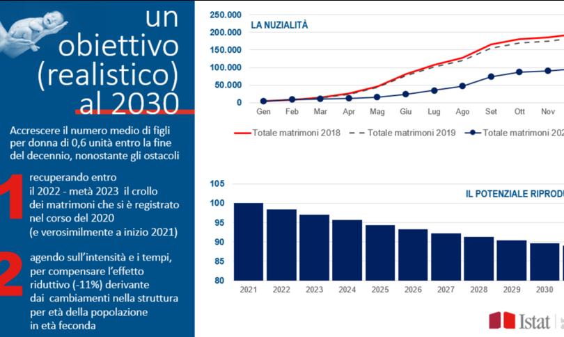 allarme natalita nel 2021 meno di 400 mila nati